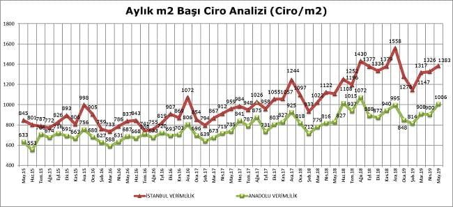 AVM Ciro Endeksi,Mayıs Ayı Sonuçları Açıklandı!