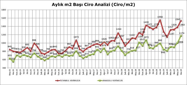 AVM Ciro Endeksi, Haziran 2019 Sonuçları Açıklandı!